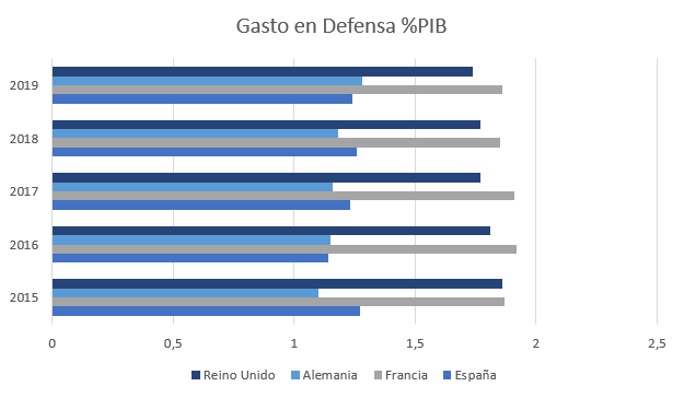 Grafica gasto defensa